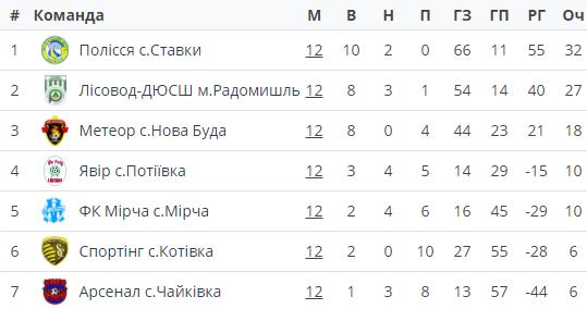 Підсумки сезону: Полісся с. Ставки – переможець чемпіонату, Сокіл. с Межирічка- чемпіон Першості.
